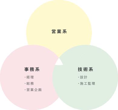営業系・事務系(経理・総務・営業企画)・技術系(設計・施工監理)